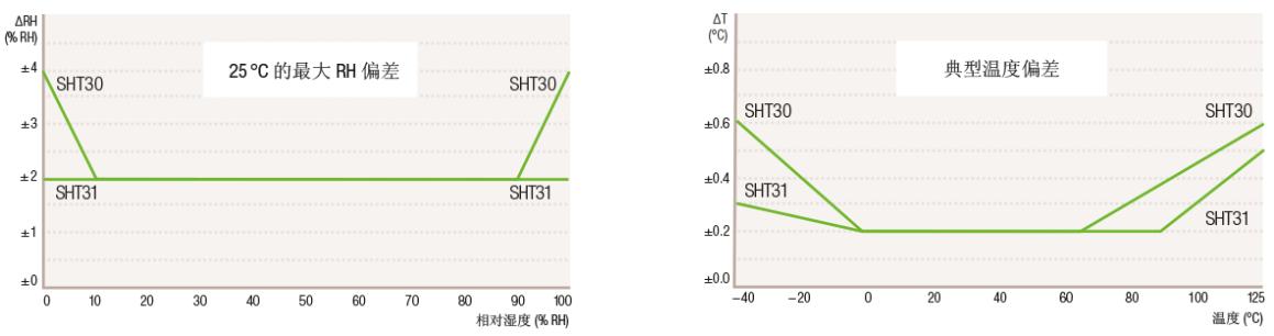 SHT30andSHT31_deviation(CN)
