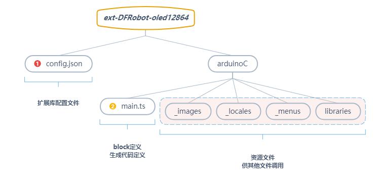 扩展库文件架构图